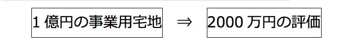 1億円の事業用宅地→2000万円の評価